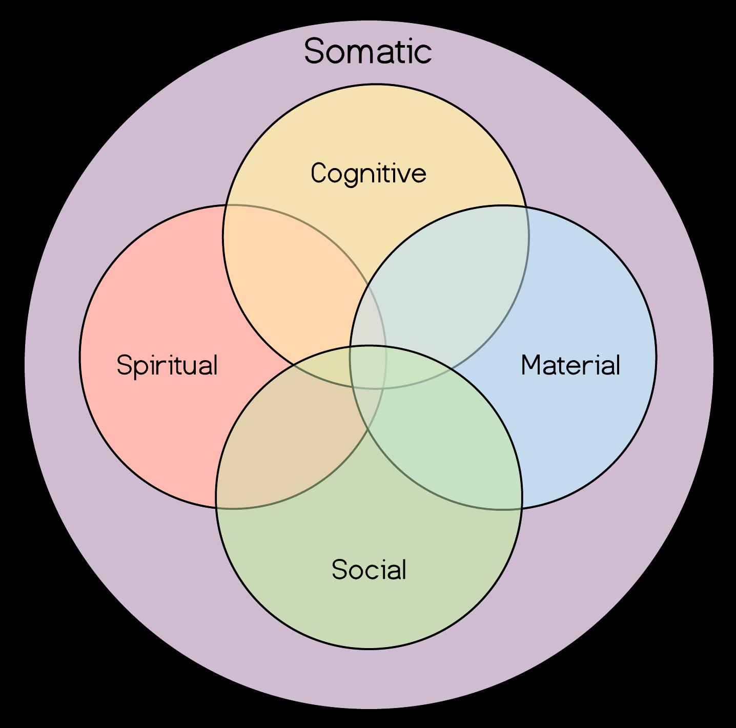 Human Technologies Venn Diagram Ichk